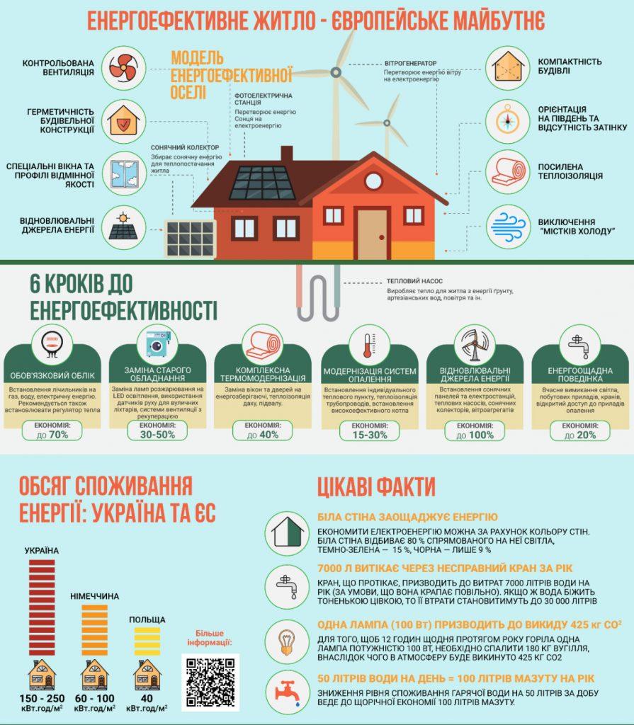 Енергоефективні заходи у будинку, інфографіка