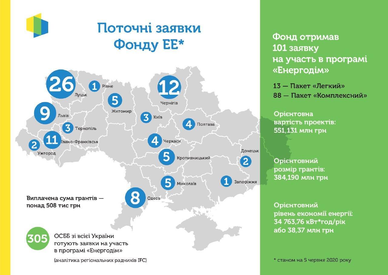 """Статистика Фонду енергоефективності за програмою """"Енергодім"""" станом на 05 червня 2020 року"""